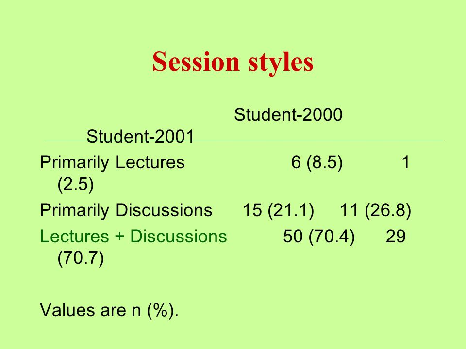 Session styles Student-2000 Student-2001 Primarily Lectures 6 (8.5) 1 (2.5) Primarily Discussions 15 (21.1) 11 (26.8) Lectures + Discussions 50 (70.4) 29 (70.7) Values are n (%).