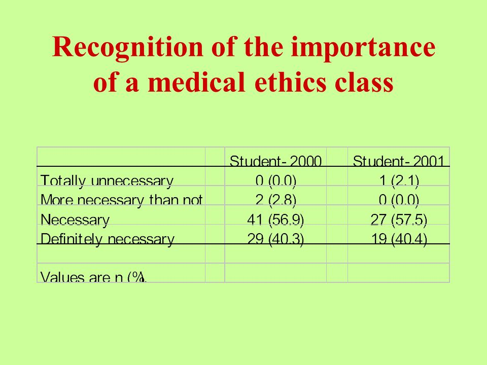 Recognition of the importance of a medical ethics class