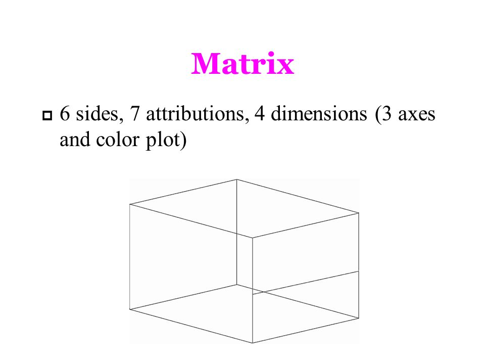 Matrix 6 sides, 7 attributions, 4 dimensions (3 axes and color plot)