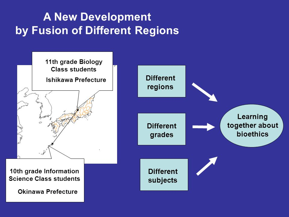11th grade Biology Class students 10th grade Information Science Class students Ishikawa Prefecture Okinawa Prefecture A New Development by Fusion of Different Regions Different subjects Different grades Different regions Learning together about bioethics
