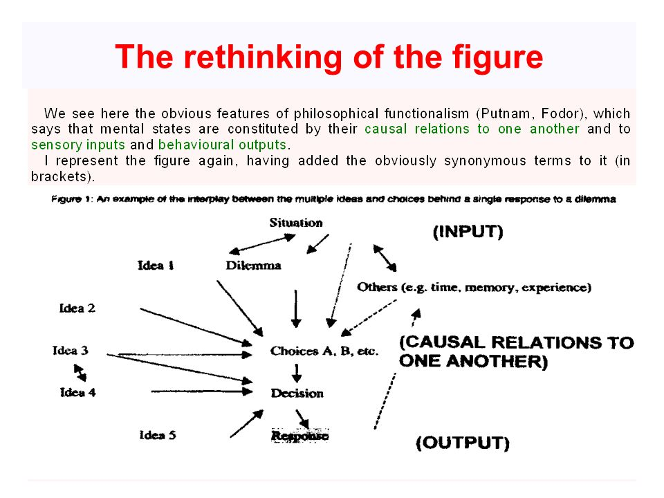 The rethinking of the figure