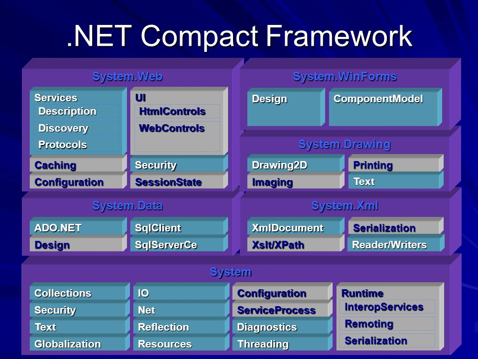 .NET Compact Framework System System.DataSystem.Xml System.Web Globalization Text Security Collections Resources Reflection Net IO Threading Diagnostics ServiceProcess Configuration Design ADO.NET SqlServerCe SqlClient Xslt/XPath XmlDocument Runtime InteropServices Remoting Serialization Serialization ConfigurationSessionState CachingSecurity Services Description Discovery Protocols UI HtmlControls WebControls System.Drawing Imaging Drawing2D Text Printing System.WinForms DesignComponentModel Reader/Writers