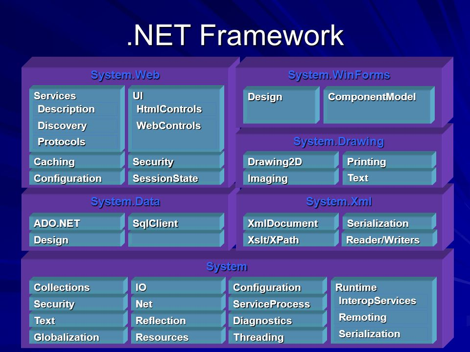 .NET Framework System System.DataSystem.Xml System.Web Globalization Text Security Collections Resources Reflection Net IO Threading Diagnostics ServiceProcess Configuration Design ADO.NETSqlClient Xslt/XPath XmlDocument Runtime InteropServices Remoting Serialization Serialization ConfigurationSessionState CachingSecurity Services Description Discovery Protocols UI HtmlControls WebControls System.Drawing Imaging Drawing2D Text Printing System.WinForms DesignComponentModel Reader/Writers