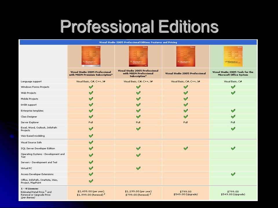 Professional Editions