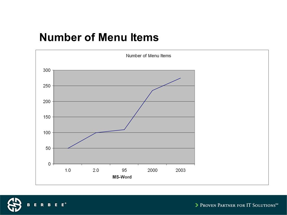 Number of Menu Items