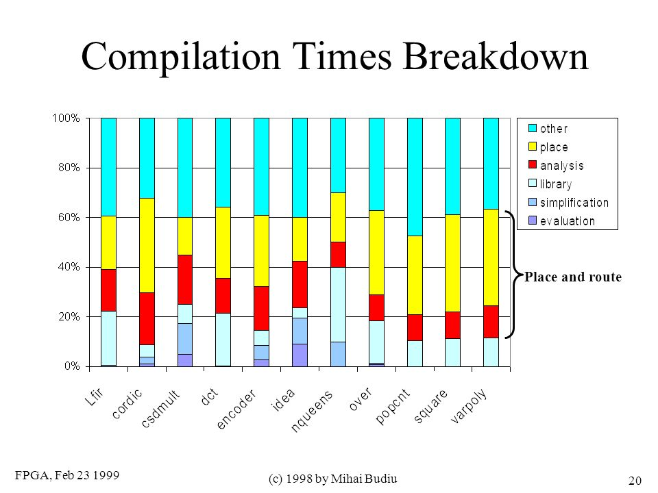 FPGA, Feb (c) 1998 by Mihai Budiu 20 Compilation Times Breakdown Place and route