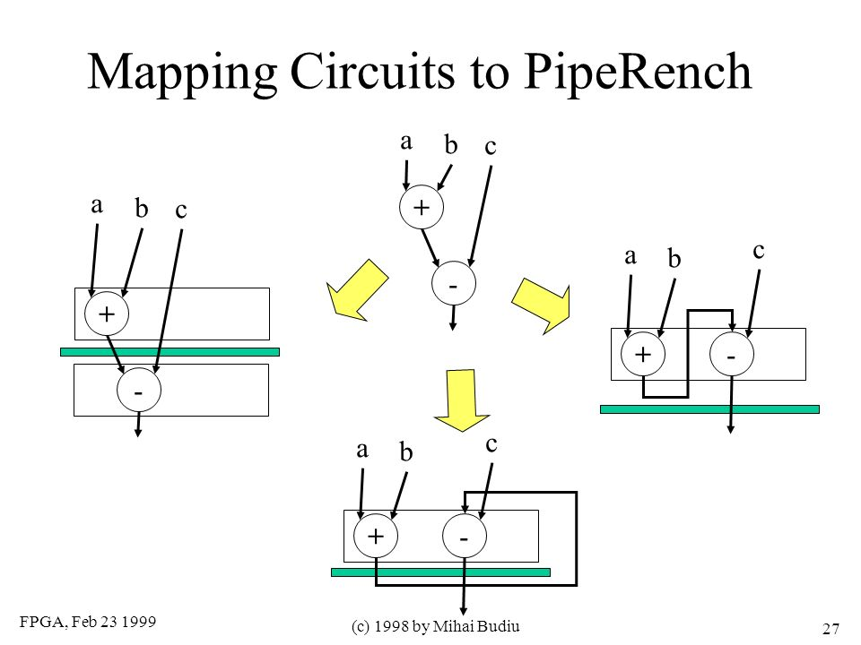 FPGA, Feb 23 1999 (c) 1998 by Mihai Budiu 27 Mapping Circuits to PipeRench - + a b c - + a b c -+ a b c -+ a b c
