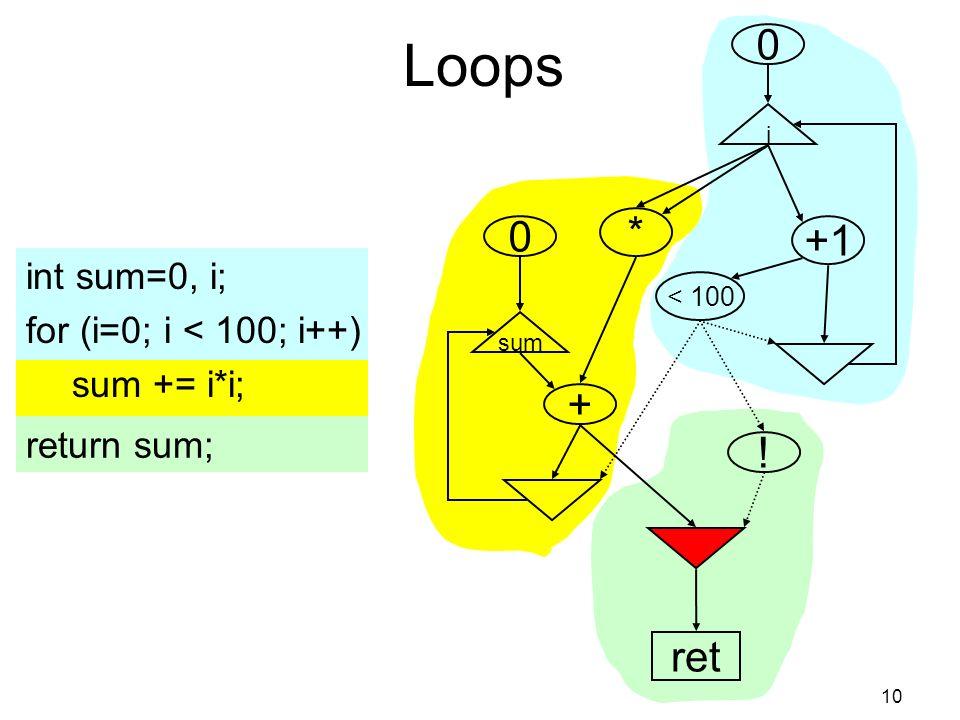 10 i +1 < 100 0 * + sum 0 Loops int sum=0, i; for (i=0; i < 100; i++) sum += i*i; return sum; ! ret