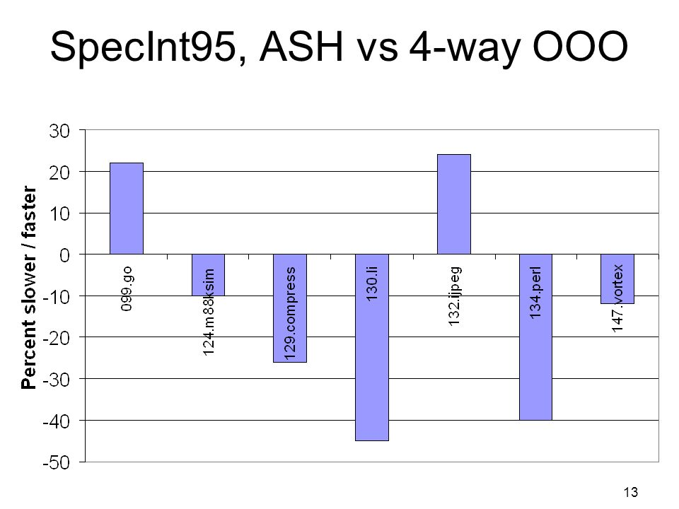 13 SpecInt95, ASH vs 4-way OOO