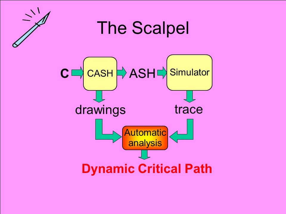15 The Scalpel C CASH ASH Simulator ASH trace drawings Dynamic Critical Path Automatic analysis