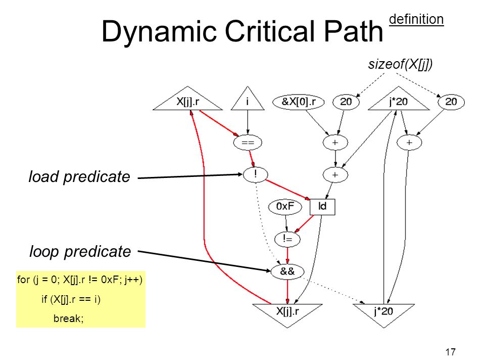 17 Dynamic Critical Path for (j = 0; X[j].r != 0xF; j++) if (X[j].r == i) break; load predicate loop predicate sizeof(X[j]) definition