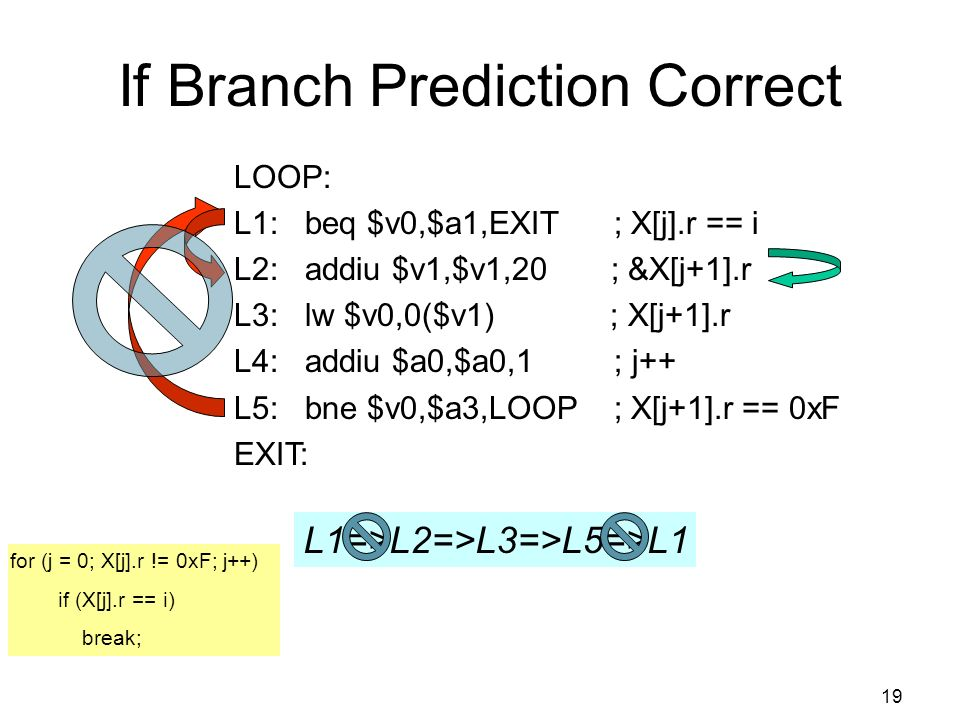 19 If Branch Prediction Correct L1=>L2=>L3=>L5=>L1 for (j = 0; X[j].r != 0xF; j++) if (X[j].r == i) break; LOOP: L1: beq $v0,$a1,EXIT ; X[j].r == i L2: addiu $v1,$v1,20 ; &X[j+1].r L3: lw $v0,0($v1) ; X[j+1].r L4: addiu $a0,$a0,1 ; j++ L5: bne $v0,$a3,LOOP ; X[j+1].r == 0xF EXIT: