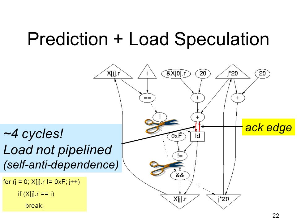 22 Prediction + Load Speculation ~4 cycles.