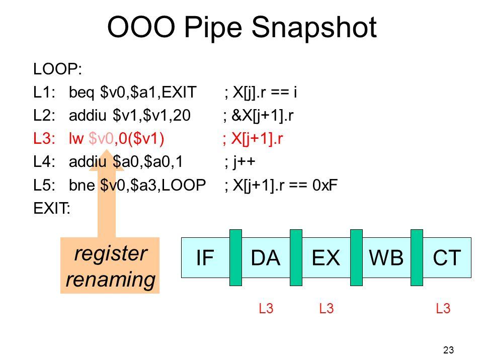 23 OOO Pipe Snapshot IFDAEXWBCT L3 register renaming LOOP: L1: beq $v0,$a1,EXIT ; X[j].r == i L2: addiu $v1,$v1,20 ; &X[j+1].r L3: lw $v0,0($v1) ; X[j+1].r L4: addiu $a0,$a0,1 ; j++ L5: bne $v0,$a3,LOOP ; X[j+1].r == 0xF EXIT: