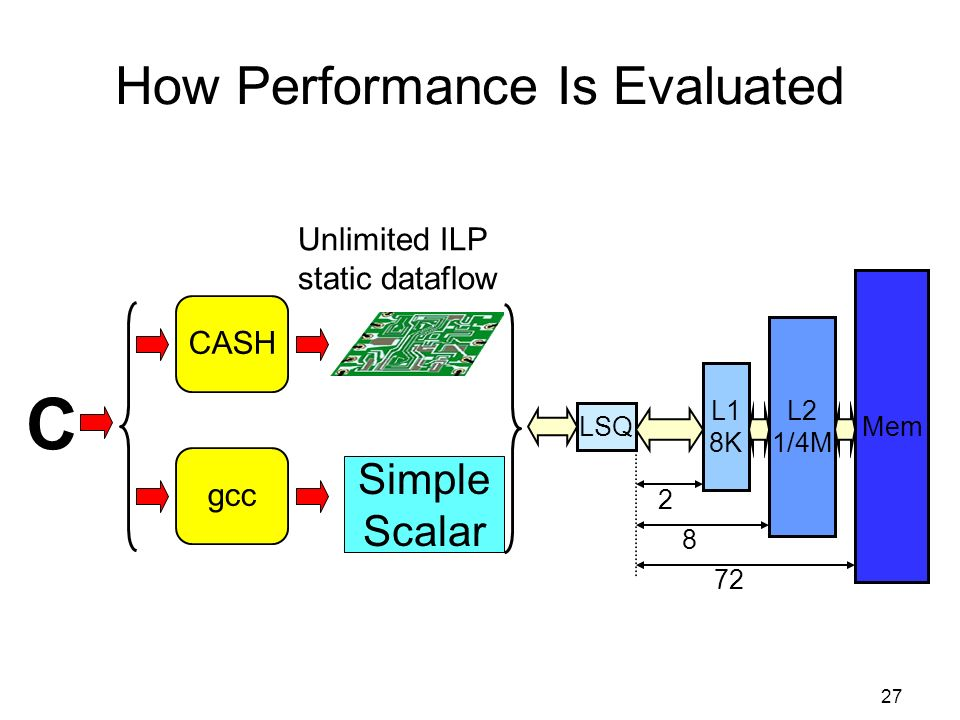 27 How Performance Is Evaluated C Unlimited ILP static dataflow LSQ L1 8K L2 1/4M Mem Simple Scalar CASH gcc