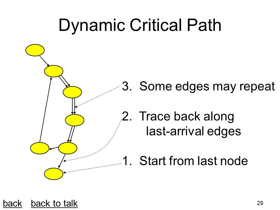 29 Dynamic Critical Path 3. Some edges may repeat 2.