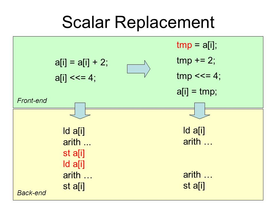 4 Scalar Replacement a[i] = a[i] + 2; a[i] <<= 4; tmp = a[i]; tmp += 2; tmp <<= 4; a[i] = tmp; Back-end ld a[i] arith...