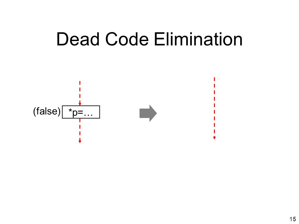 14 Outline Introduction Program Representation Redundant memory operation removal –Dead code elimination –Load || load –Store ) load –Store ) store –Useless token removal –...