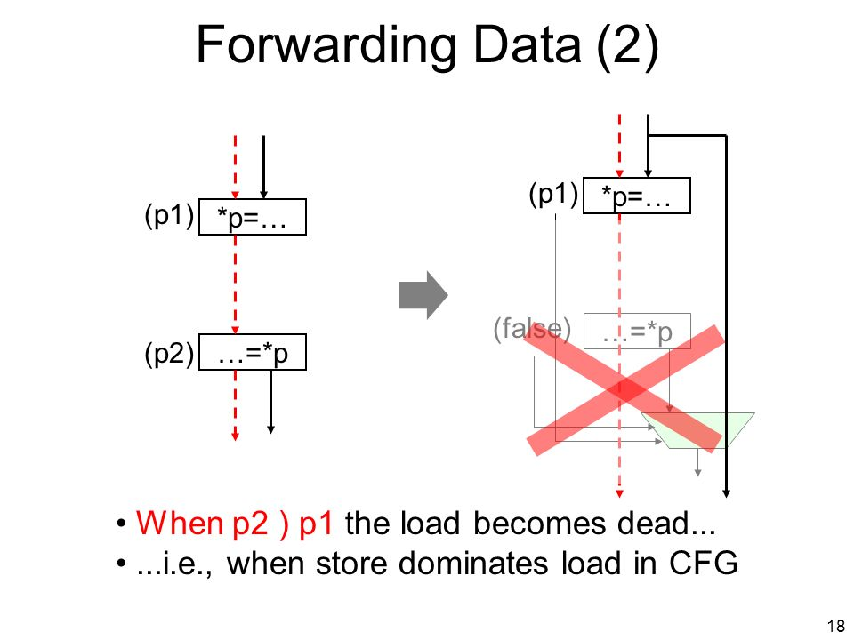 17 Forwarding Data (St ) Ld) …=*p (p2) *p=… (p1) …=*p *p=… (p1) (p2 Æ : p1) Load is executed only if store is not