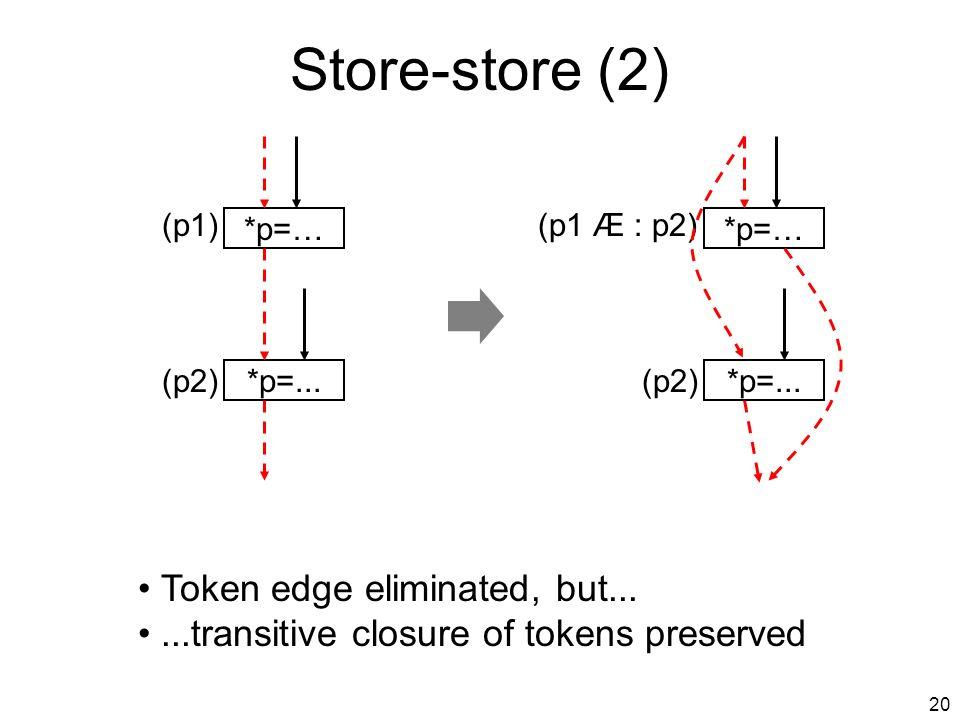 19 Store-store (1) *p=... (p2) *p=… (p1) *p=...