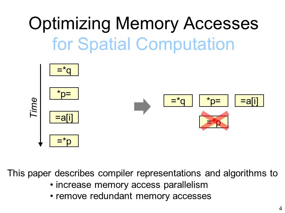 4 Optimizing Memory Accesses for Spatial Computation =*q *p= =a[i] =*q*p==a[i] =*p This paper describes compiler representations and algorithms to increase memory access parallelism remove redundant memory accesses Time