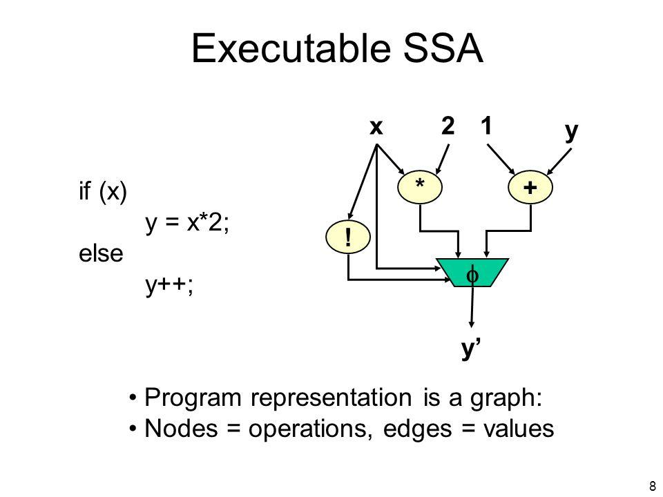 8 Executable SSA if (x) y = x*2; else y++; *+ 2 y y .