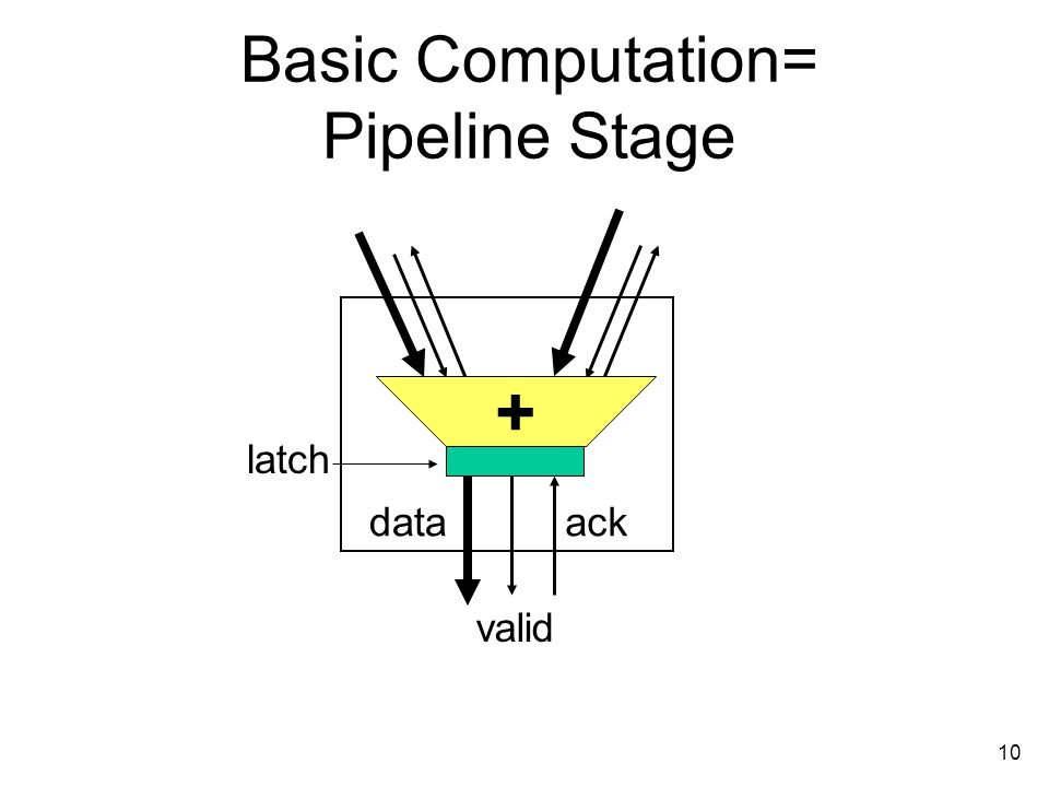 10 Basic Computation= Pipeline Stage data valid ack latch +