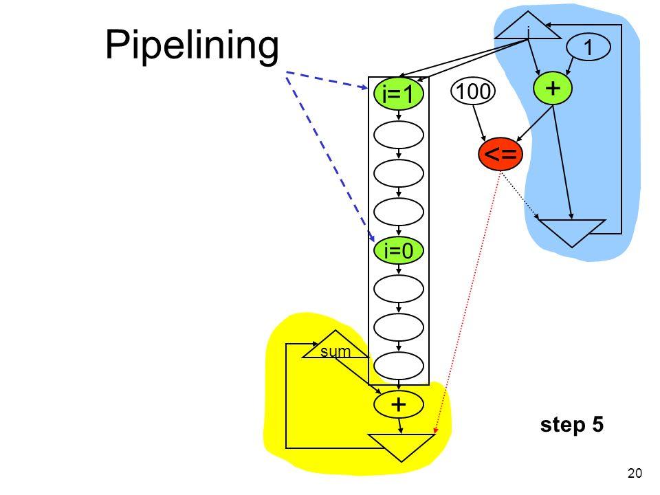 20 Pipelining i + <= 100 1 i=1 i=0 + sum step 5
