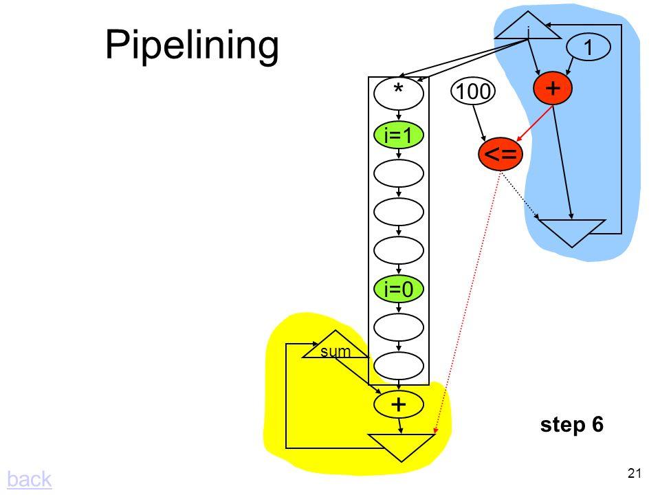21 Pipelining i + <= 100 1 * i=1 i=0 + sum step 6 back