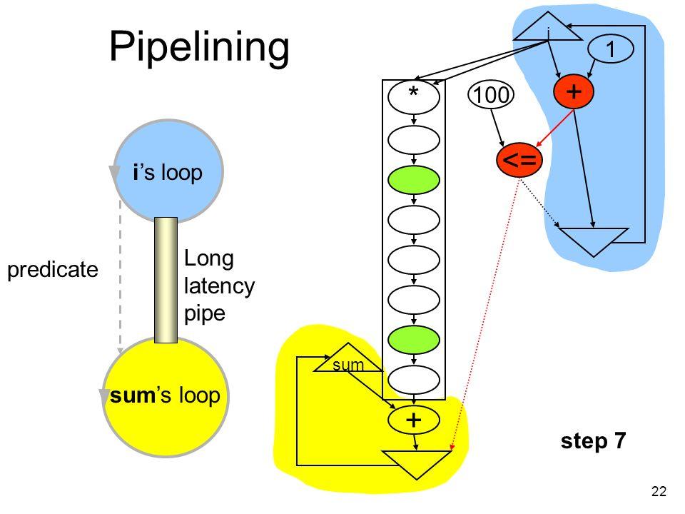 22 Pipelining i + <= 100 1 * + sum is loop sums loop Long latency pipe predicate step 7