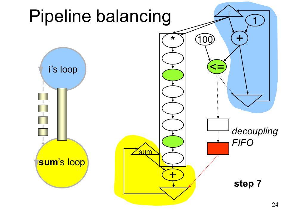 24 Pipeline balancing i + <= 100 1 * + sum is loop sums loop decoupling FIFO step 7