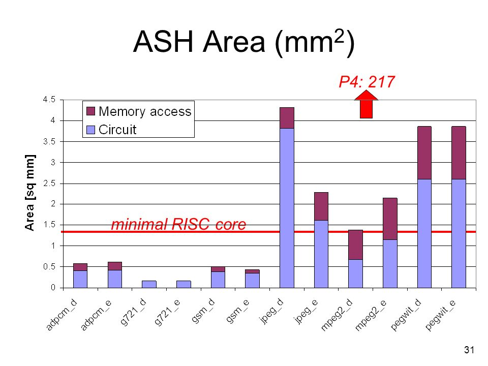 31 ASH Area (mm 2 ) P4: 217 minimal RISC core