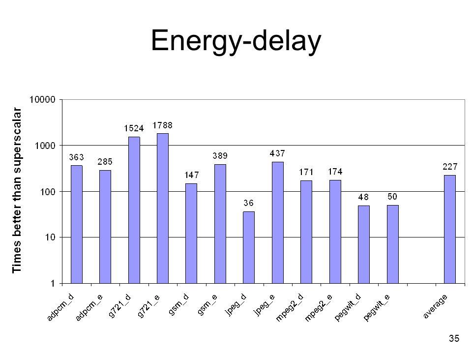 35 Energy-delay