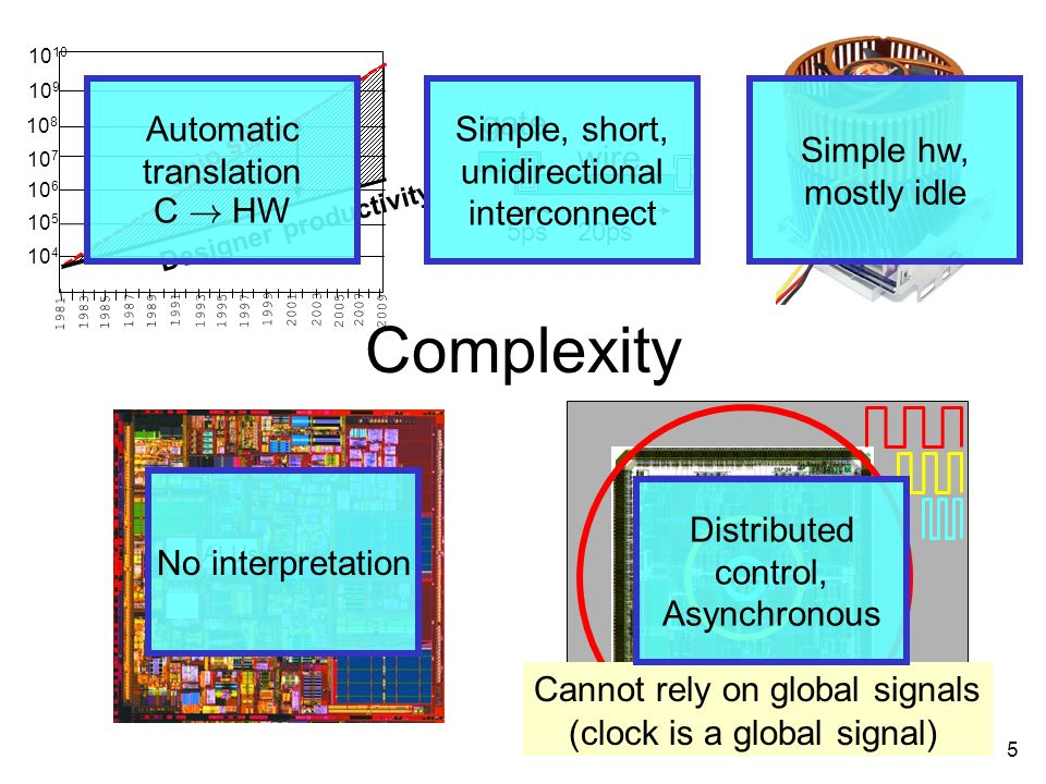 5 Complexity ALUs Cannot rely on global signals (clock is a global signal) 5ps 20ps gate wire Automatic translation C .