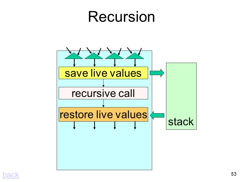 53 Recursion recursive call save live values restore live values stack back