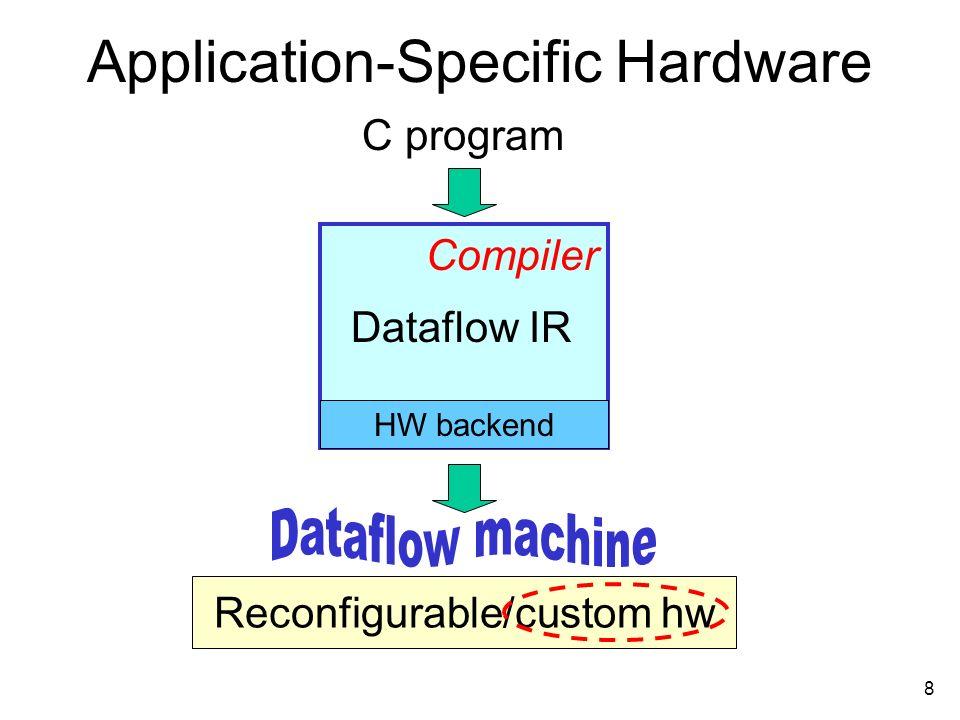 9 Computation Dataflow x = a & 7;...