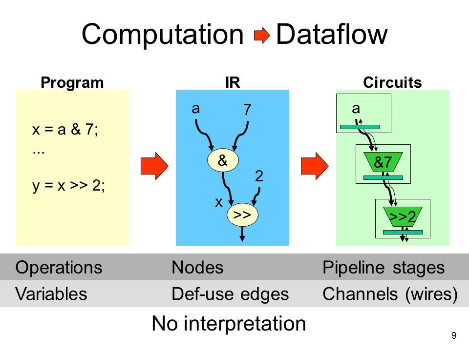 9 Computation Dataflow x = a & 7;... y = x >> 2; Program & a 7 >> 2 x IR a Circuits &7 >>2 No interpretation Operations Nodes Pipeline stages Variable