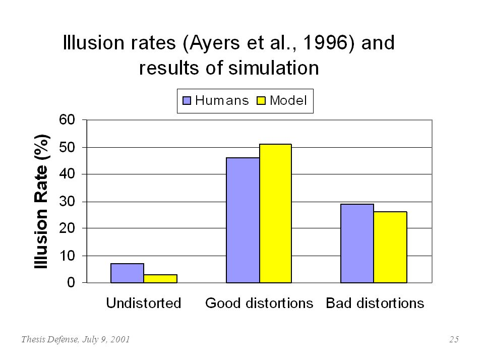 Thesis Defense, July 9, Moses-Illusion Data Illusion rates for good and bad distortions (Ayers, Reder & Anderson, 1996) Percent correct distortions in the gist task (Ayers et al., 1996) Reading times in the literal and gist task (Reder & Kusbit, 1991)
