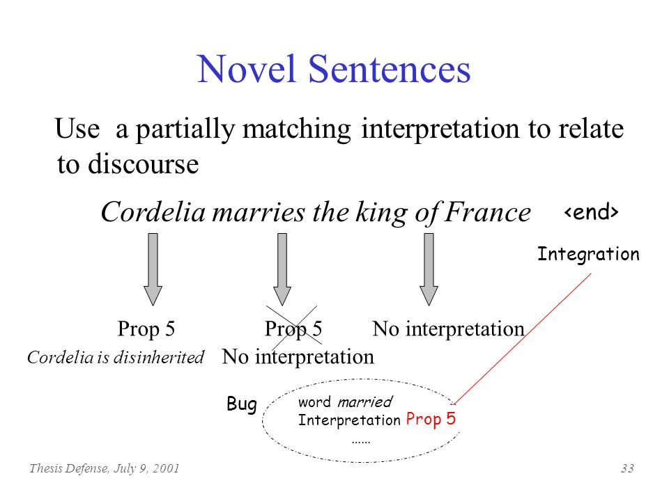 Thesis Defense, July 9, Sentences in Discourse Create background knowledge from discourse propositions King Lear had three daughters Goneril and Regan declare their grand love King Lear decided to divide his kingdom Cordelia is disinherited … Cordelia refuses to make an insincere speech Cordelia marries the king of France King Lears story