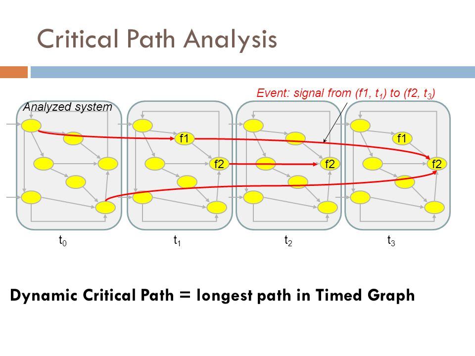 Critical Path Analysis Dynamic Critical Path = longest path in Timed Graph f2 f1 f2 f1 t0t0 t1t1 t2t2 t3t3 Event: signal from (f1, t 1 ) to (f2, t 3 )