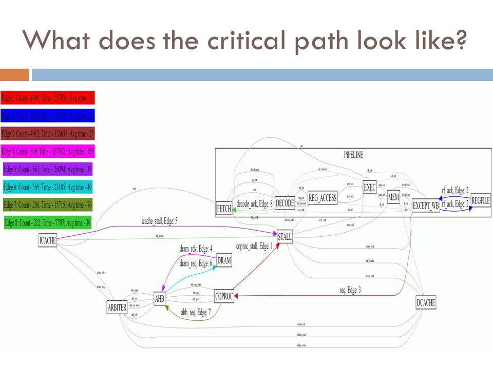 What does the critical path look like?