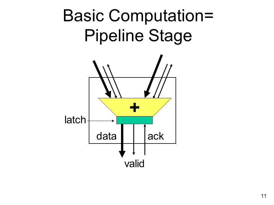 11 Basic Computation= Pipeline Stage data valid ack latch +