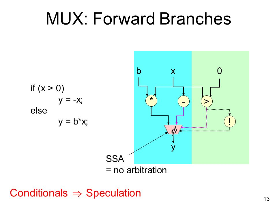 13 MUX: Forward Branches if (x > 0) y = -x; else y = b*x; * x b0 y .