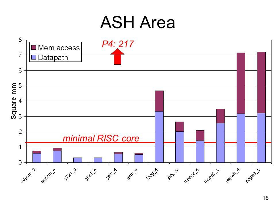 18 ASH Area P4: 217 minimal RISC core