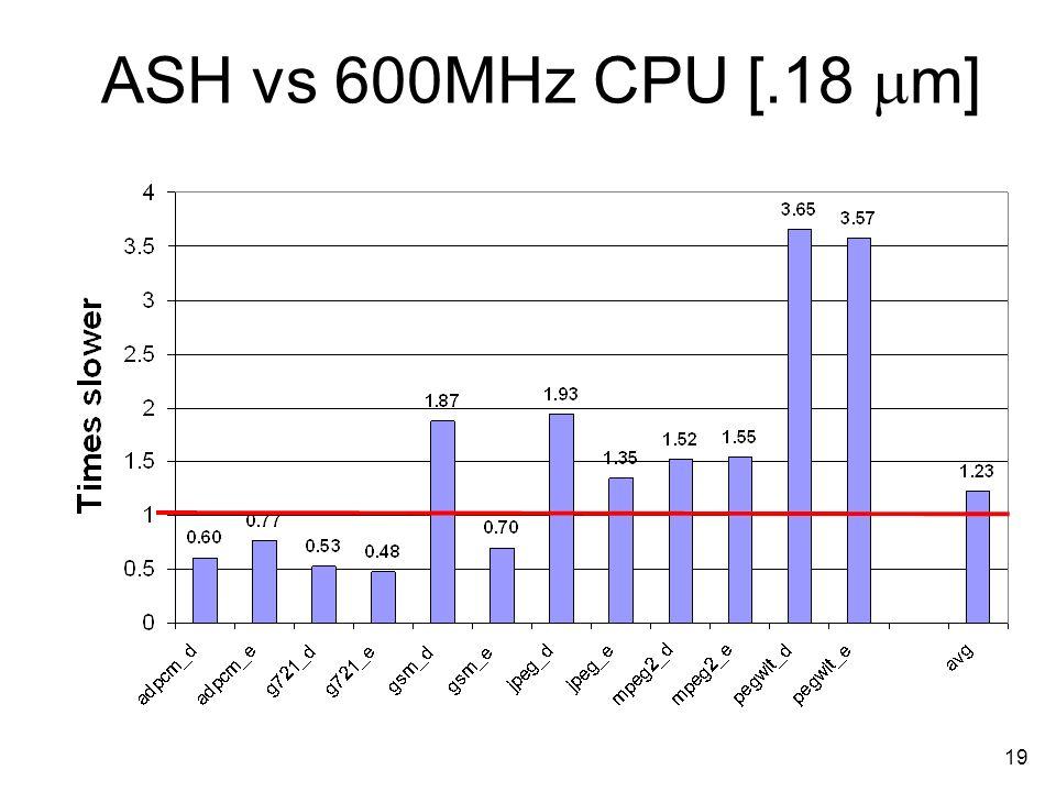 19 ASH vs 600MHz CPU [.18 m]