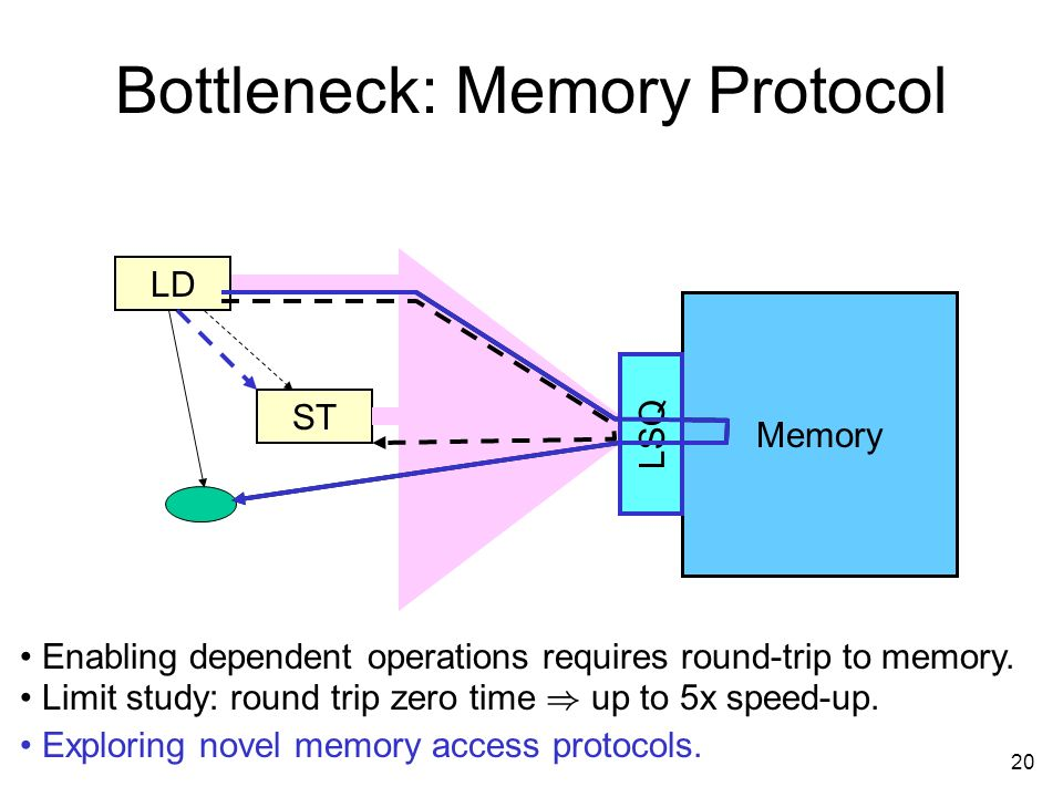 20 Bottleneck: Memory Protocol LD ST Memory Enabling dependent operations requires round-trip to memory.