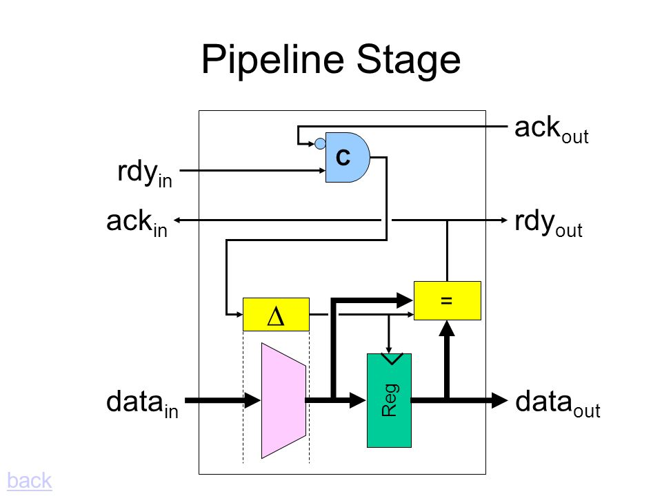 = rdy in ack out rdy out ack in data in data out Reg back Pipeline Stage C