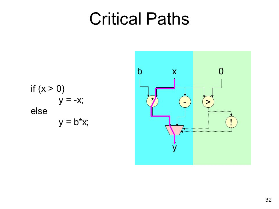 32 Critical Paths if (x > 0) y = -x; else y = b*x; * xb0 y ! ->