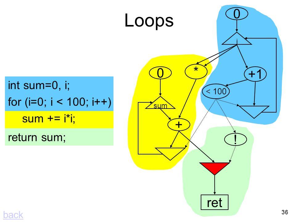 36 i +1 < 100 0 * + sum 0 Loops int sum=0, i; for (i=0; i < 100; i++) sum += i*i; return sum; ! ret back
