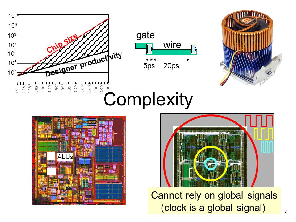 4 Complexity ALUs Cannot rely on global signals (clock is a global signal) 5ps 20ps gate wire